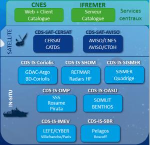 Illustration of the 9 DSC of ODATIS.